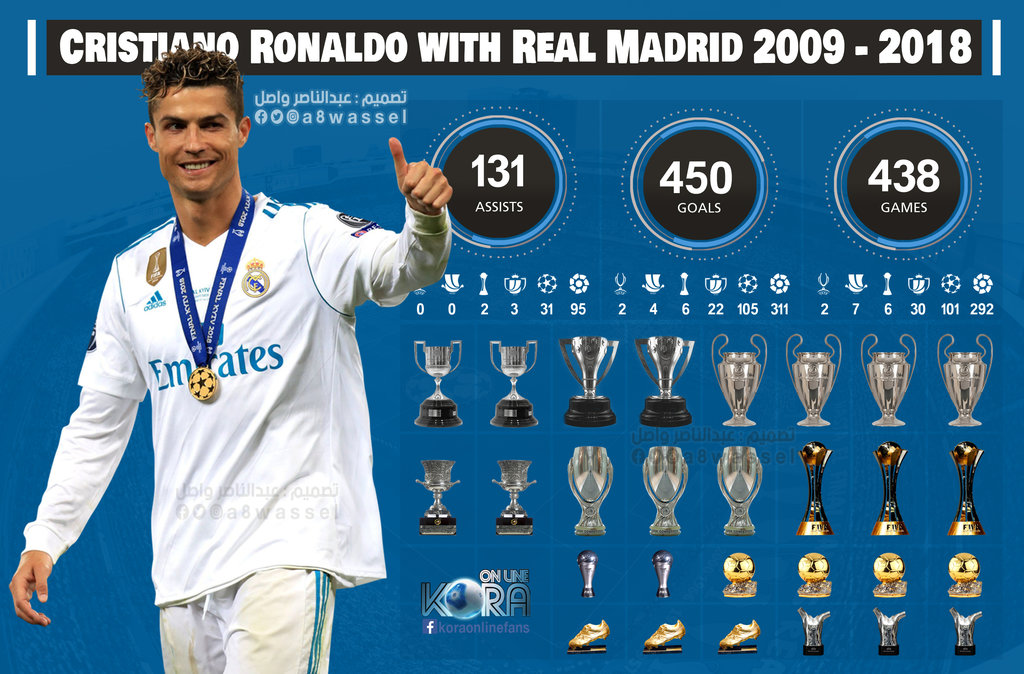 cristiano_ronaldo_with_real_madrid_2009___2018_by_a8wassel-dcguikn
